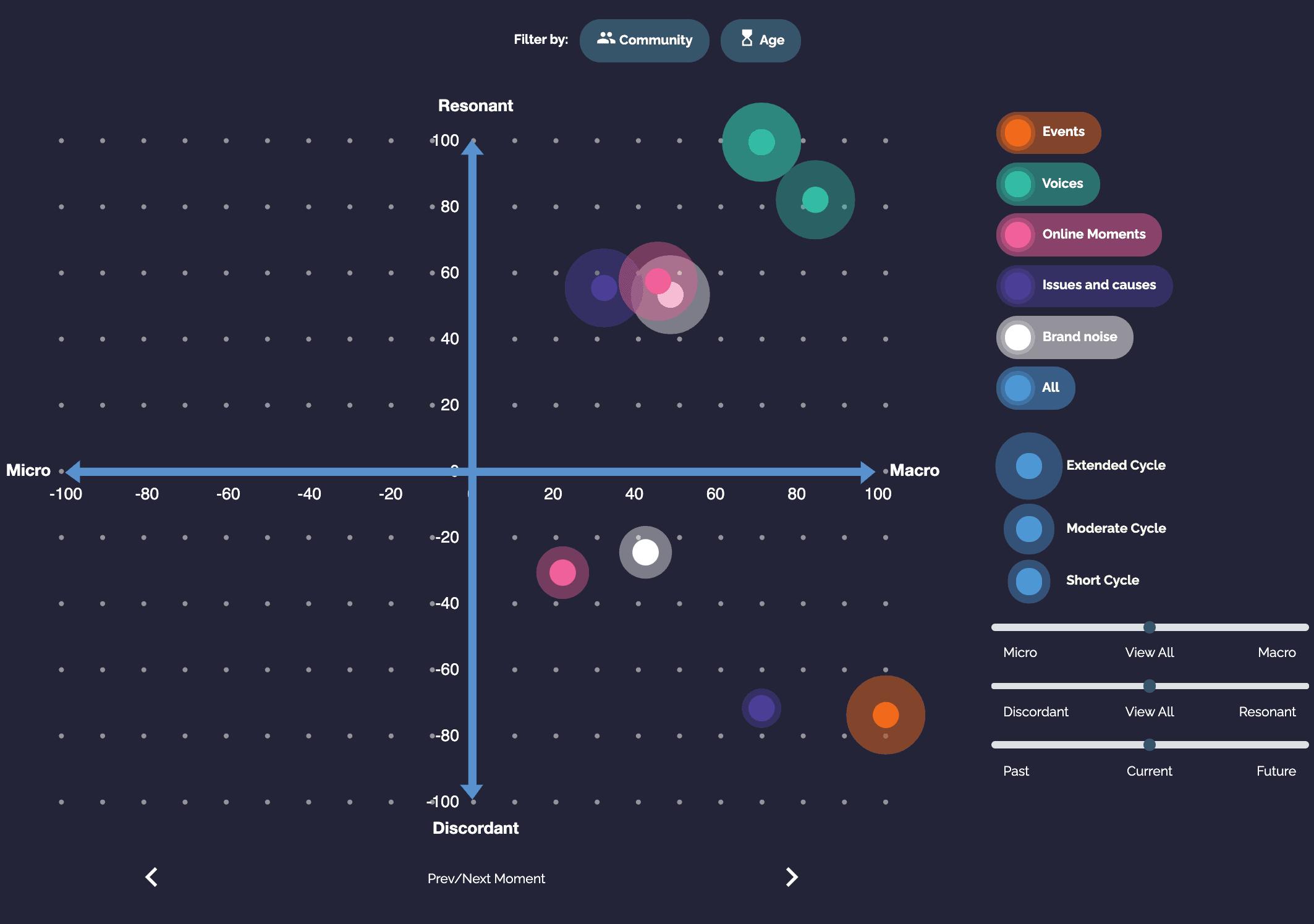 NXTLAB Graph